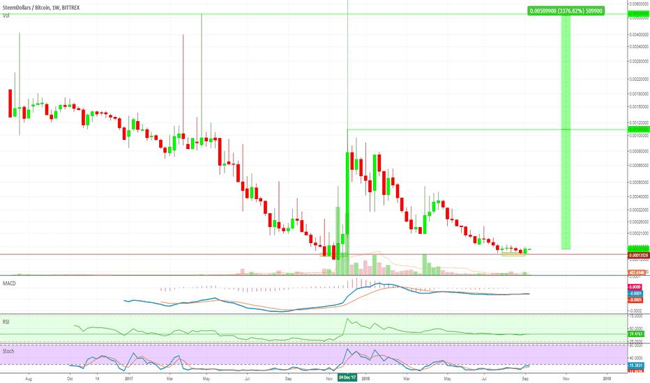 SBDBTC: SteemDollars (SBDBTC) Coming Soon with 3300%+ PP - Alanmasters