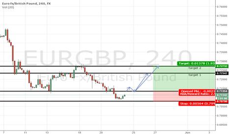 EURGBP: buy signal