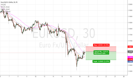 EURUSD: Another short in the eurusd