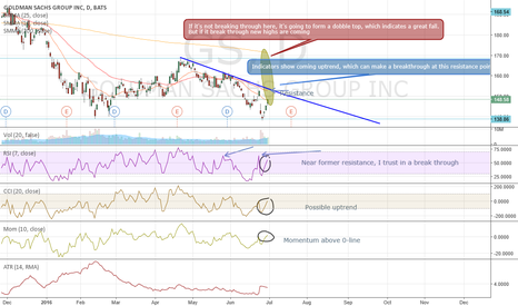 GS: Goldman Sachs (GS), LONG possibility