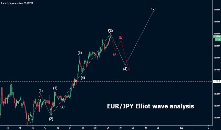 EURJPY: EUR/JPY Elliot wave analysis