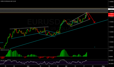 EURUSD: charts may peaked here this week