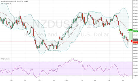 NZDUSD: Long NZDUSD @ 0.6970; TP @ 0.7110, SL your choice