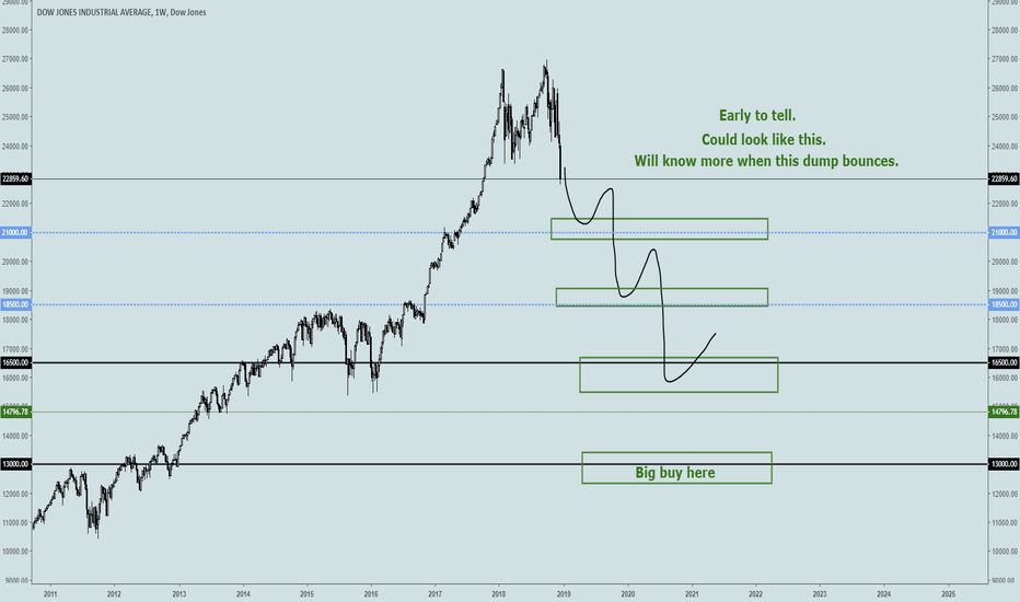 DJI: Using history to figure out where the bear is leading us.