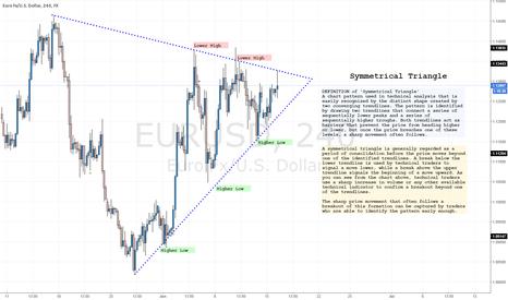EURUSD: Symmetrical Triangle On The EURUSD