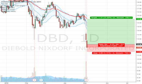 DBD: Long positinon from between support and resistance line in DBD