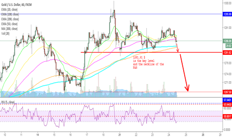 XAUUSD: GOLD - Out of time