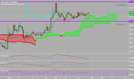 ZECUSD: Dash USD Buy Opportunity Ichimoku Clouds