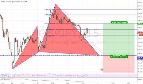 GBPJPY: Possible Bullish Cypher