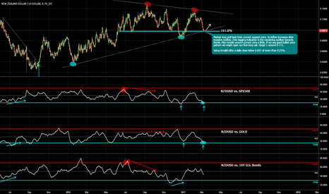 NZDUSD: NZDUSD at a very decisive zone! Bullish correction bias?