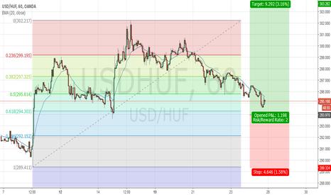 USDHUF: USD/HUF, H1 Long