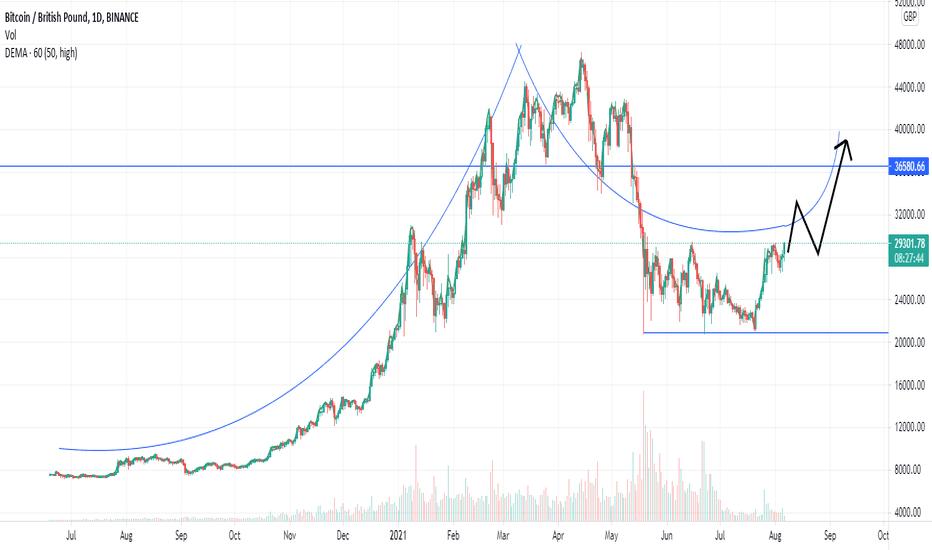 bitcoin sterling prezzo)