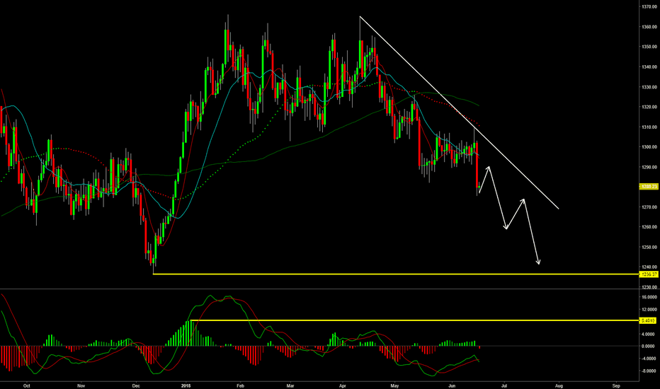 XAUUSD: XAUUSD broke out-looking for pyramiding the short position