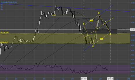 USDJPY: #USDJPY (WK) Time, R abcd, and confluence