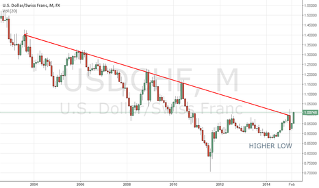 USDCHF: Monthly downtrend at risk