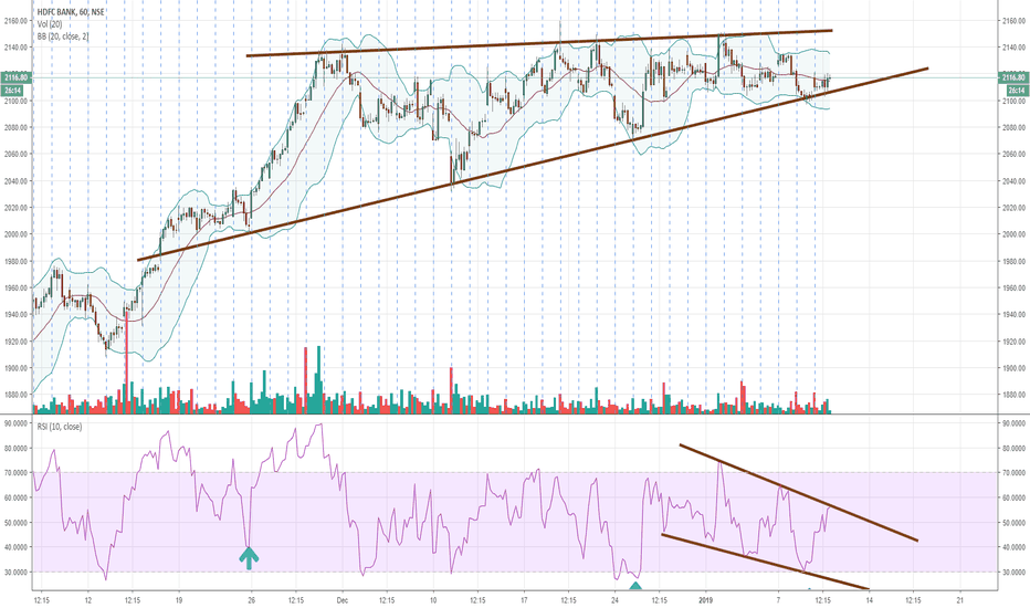 HDFCBANK: HDFCBANK Sell Below 2100, Stop above 2152 for Targets of 1850