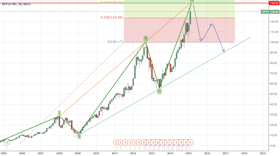 Short AAPL Around 138 (monthly)