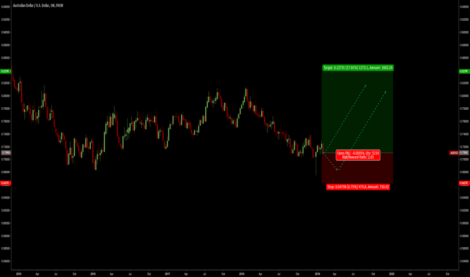 Trader Readforex Trading Ideas