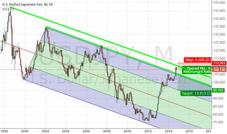 USDJPY: Betting to Bounce off Downward from the Trend Line
