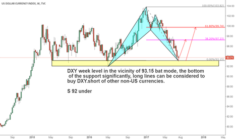 DXY: Long line to buy DXY