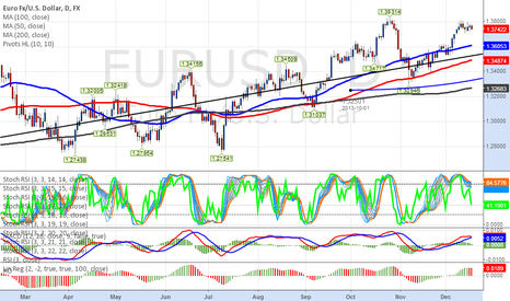 EURUSD: maybe