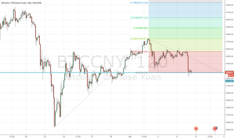 BTCCNY: BTCCNY finding good support on around 4270 level
