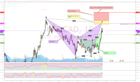 USDCAD: Bearish Bat Pattern @ USDCAD