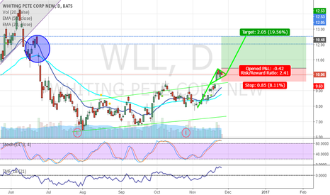 WLL: WLL Bull Flag And Potential Gap Fill LONG