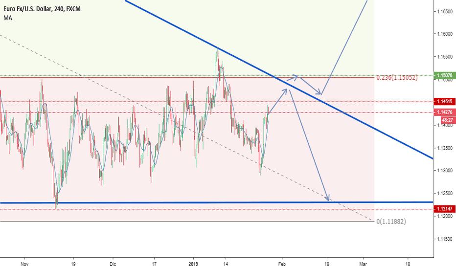 EURUSD: EUR USD CHART TRIANGLE