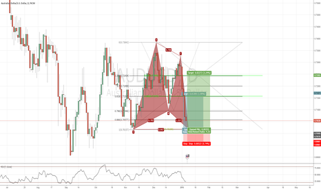 AUDUSD: AUDUSD Bull Gartley