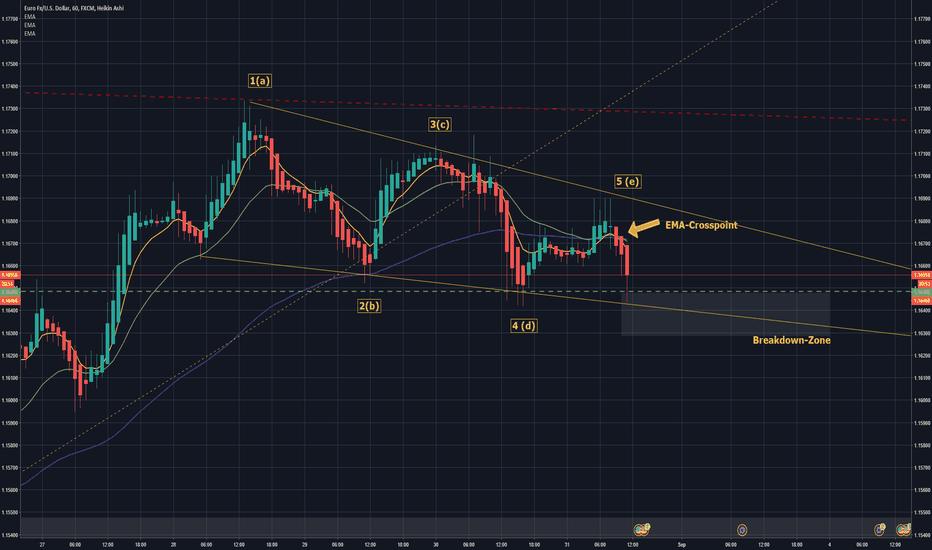 EURUSD: EUR/USD BReakout coming soon? SHORT!