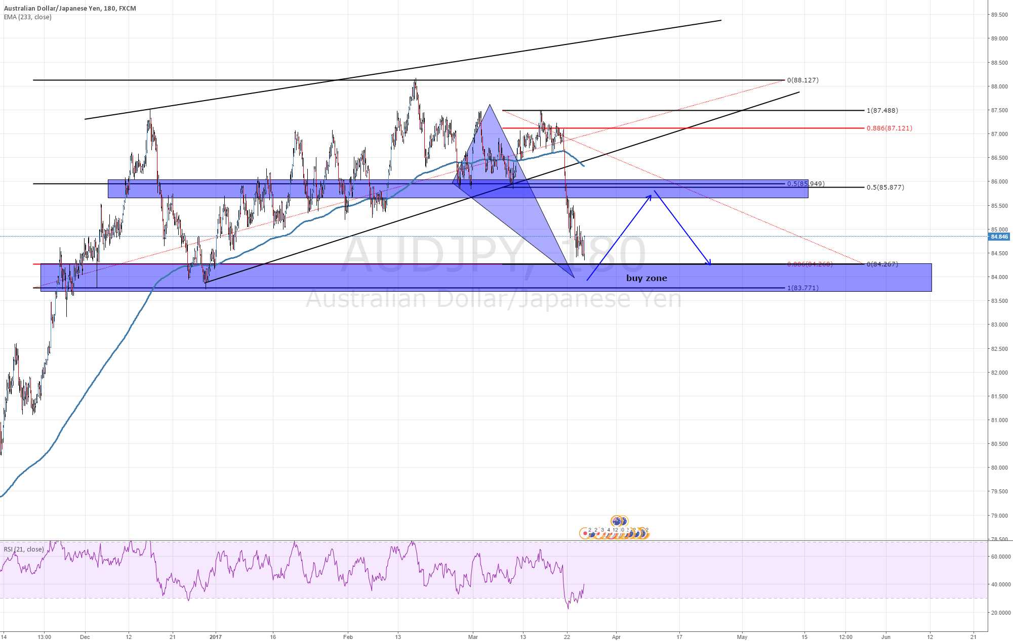 AUDJPY Buy Zone idea