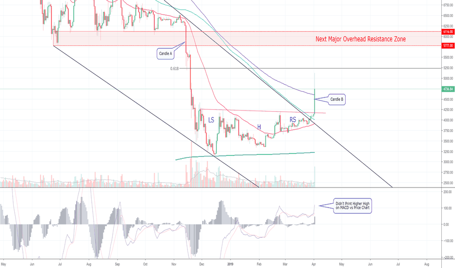 Btcusd My Breakdown Of What Just Hened And S Next