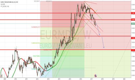 EURMDL: Short EURMDL