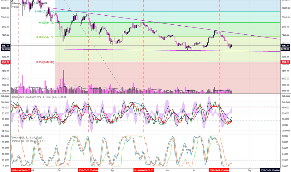 BTCUSD: BTCUSD - Bitstamp - Part 1 of 3 - Read Comments Before Playing.