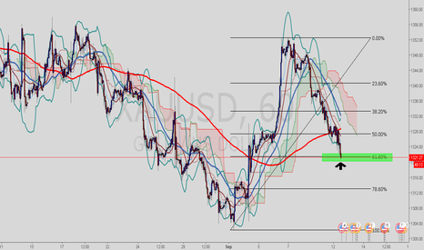 XAUUSD: Longing Gold at 61.8%