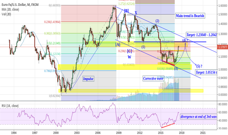 EURUSD: EURUSD presents BIG shorting opportunity!