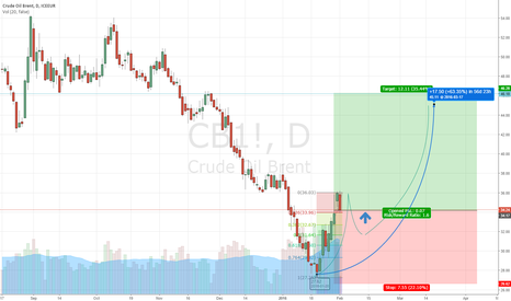 CB1!: Oil Rebound into $40s