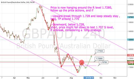 GBPAUD: GBPAUD, Trading plan