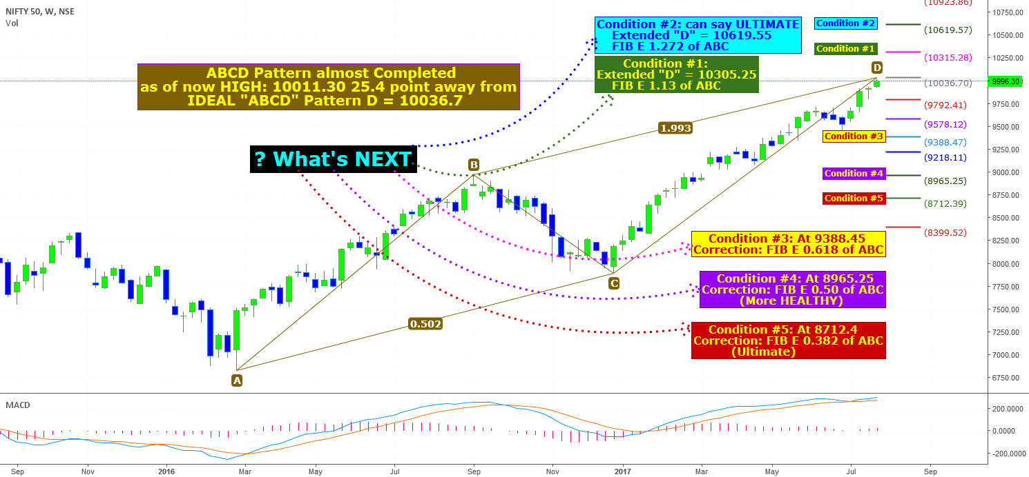 Fate of NIFTY: WEEKLY View.