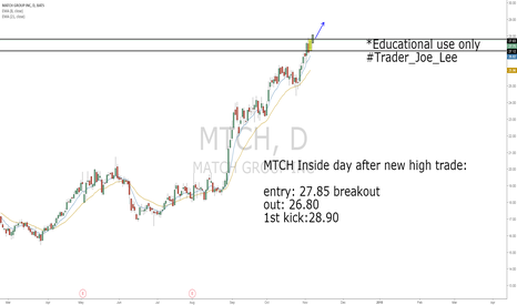 MTCH: MTCH Inside day after new high long opportunity