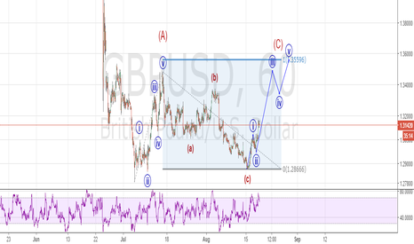 GBPUSD: GBPUSD going up to fill the gap around 1.36 before going down