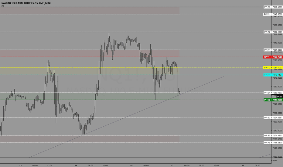 NQ1!: Trading levels for 6/18/2018