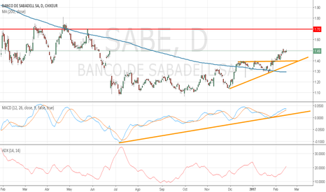 SABE: Banco de Sabadell