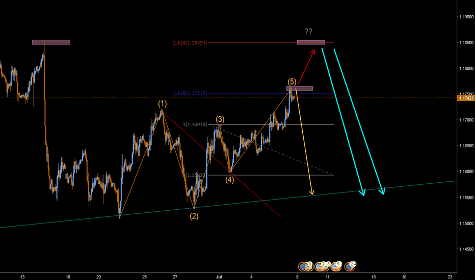 EURUSD: Wolfe idea