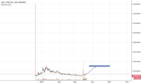 AIONBTC: AION/BTC хорошая точка входа