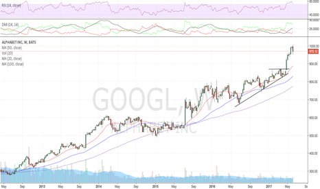 GOOGL: Similar chart, RSI wearing off, AAPL downgrade again