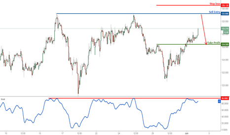 EURJPY: EURJPY approaching major resistance, prepare to sell