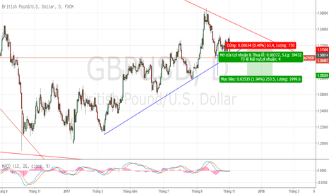 GBPUSD: short GBP