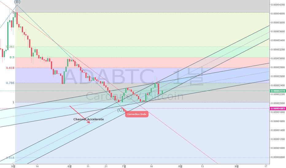 ADABTC: 180722, ADABTC, Binance, Trend Analysis, Long